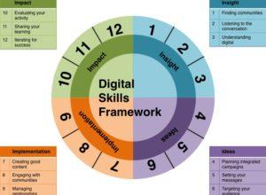A framework for digital skills: The Digital Action Plan thumbnail image