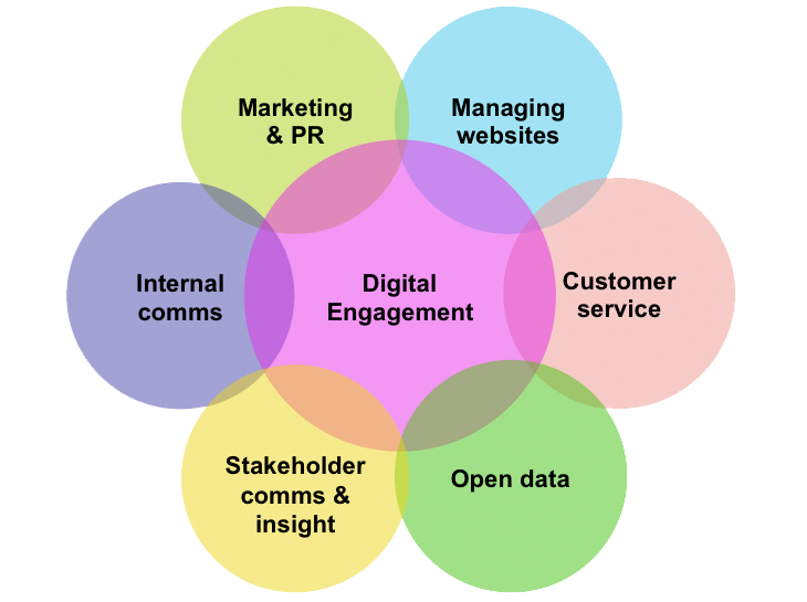Venn diagram: big circle in the centre reads 'Digital Engagement'. 6 circles around the edge partially overlap the middle circle, and the circles adjacent to them. They read: 'Marketing & PR'; 'Managing websites'; 'Customer service'; 'Open data'; 'Stakeholder comms & insight'; 'Internal comms.