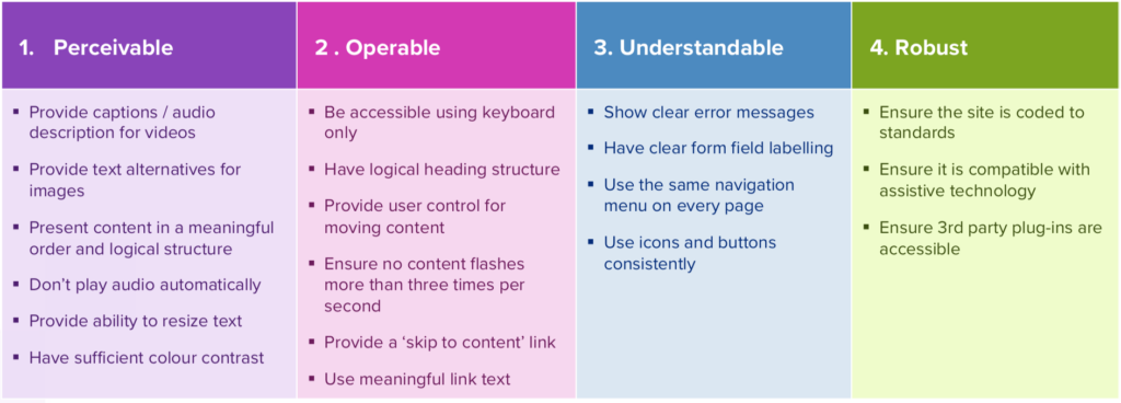 Snippet from Helpfuls accessibility guide