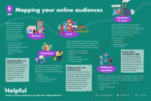 Inforgraphic detailing how to find online audiences